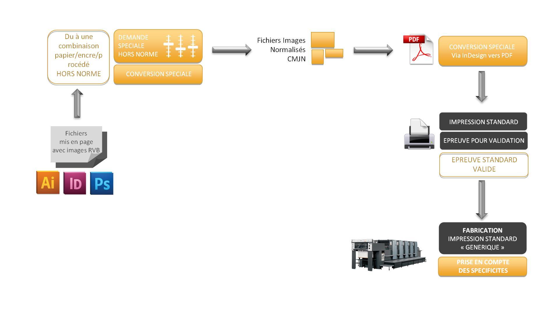 Process 2 hors norme - grandes imprimeries - imprimerie-exception.com