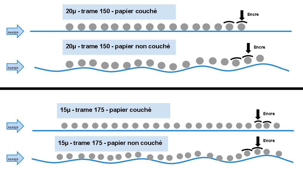 le papier en imprimerie